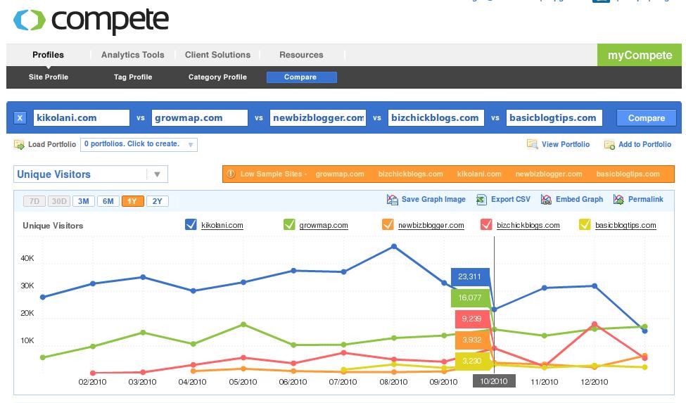 Compete stats for Kikolani, GrowMap, NewBizBlogger, BizChickBlogs, BasicBlogTips 03.01.11