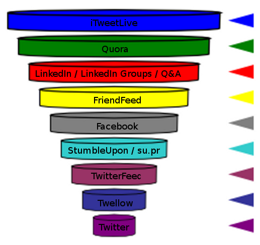 GrowMapSocialMediaFunnel