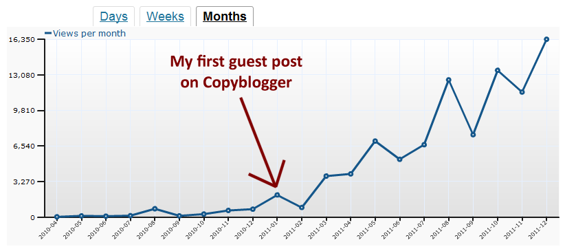 Danny Iny Guest Posting Traffic Stats