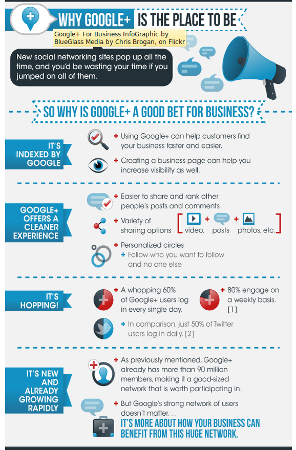 Chris Brogan / BlueGlass Infographic: Google + for Business excerpt