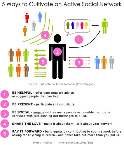 5 Ways to Cultivate an Active Social Network - Created by Intersection Consulting
