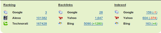 Change in GrowMap backlinks being reported by Google, Yahoo and Bing
