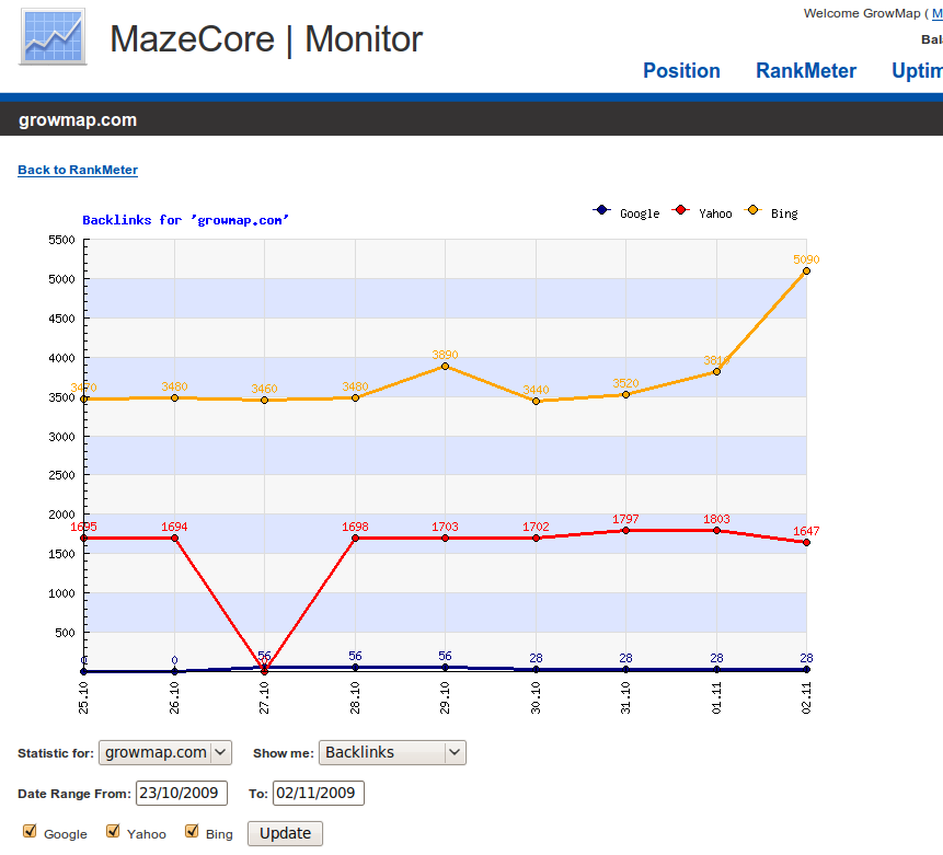 MazeCore Monitor Backlinks for GrowMap