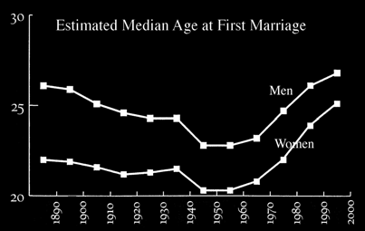 Estimated Median Age at First Marriage - Click image for full Bridal News Network Wedding Trend Report (PDF)