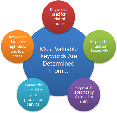 Most Valuable Keywords FOR SEO and PPC ~ Image Credit SitechGroup.com