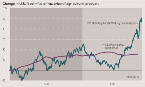 U.S. Food Inflation Graph 2009 2010