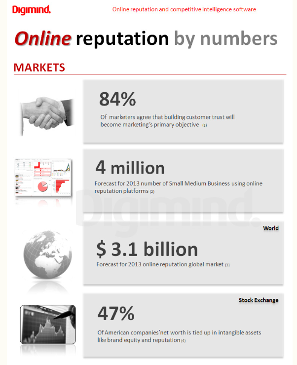 Digimind Online Reputation Infographic