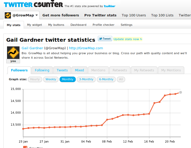 GrowMap TwitterCounter 02.22.2011