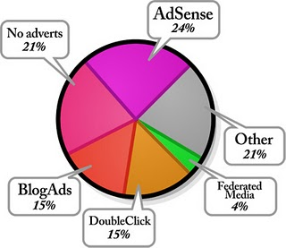 Blog Trends by Advertising Type
