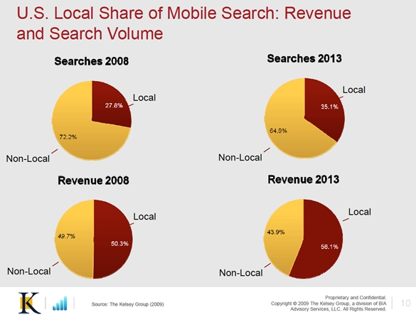 Kelsey Group U.S. Local Share Mobile Search Revenue Volume Feb 2009