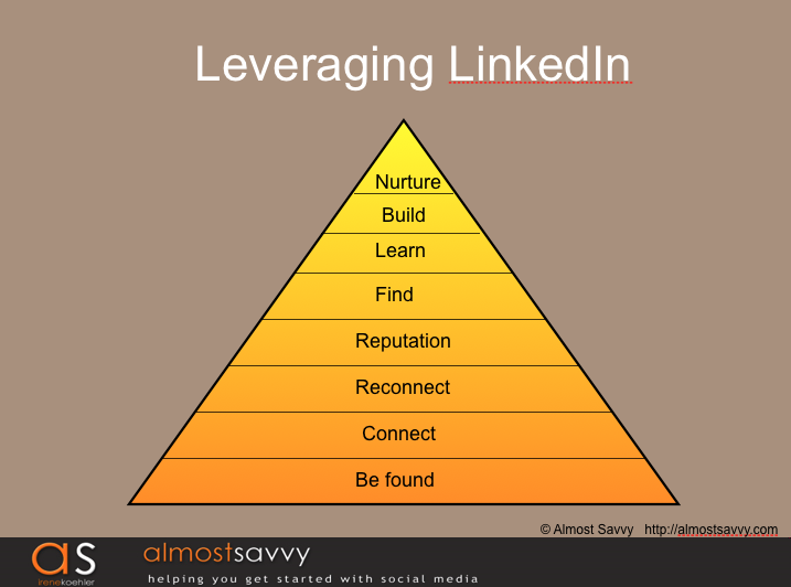 How to Leverage and Optimize LinkedIn