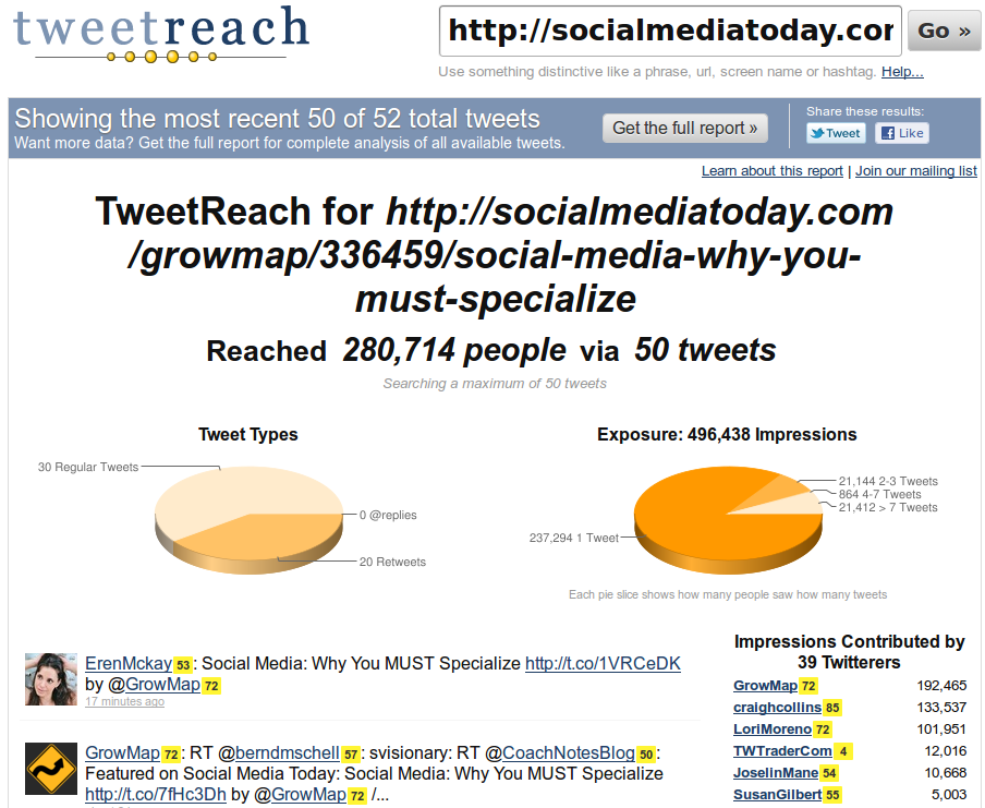 Tweet Reach for GrowMap post featured on Social Media Today