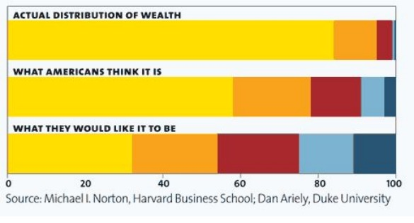 motherjones wealth distribution feb 2011