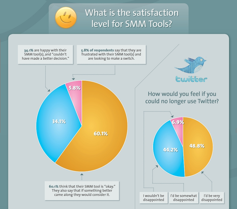 Social Media Monitoring Tools Satisfaction Survey Results