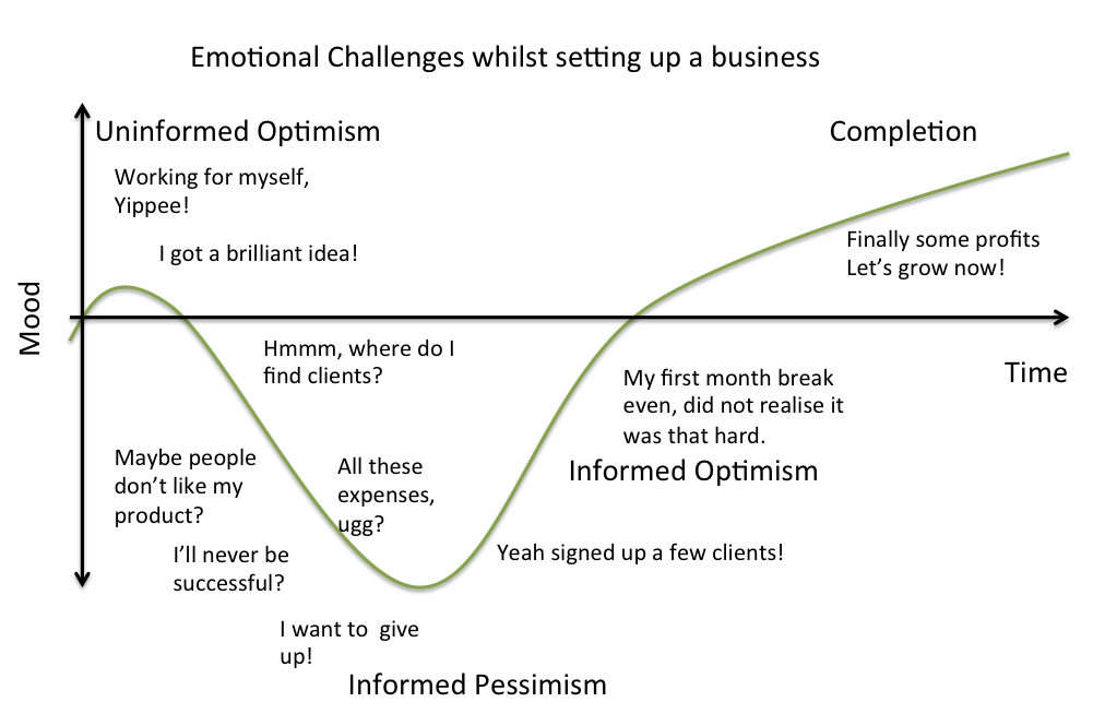Emotional Challenges whilst setting up a business