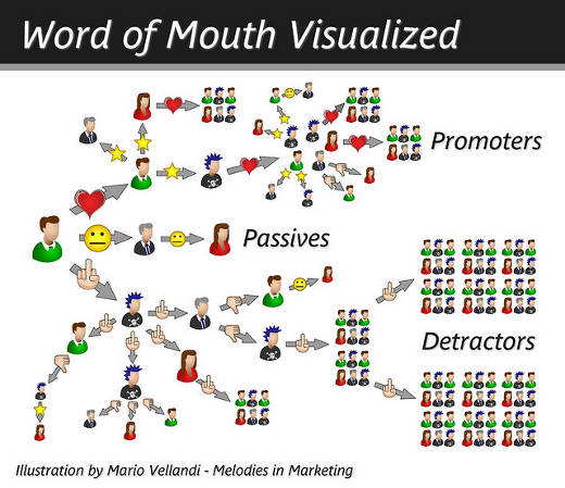 Word Of Mouth Visualized Infographic